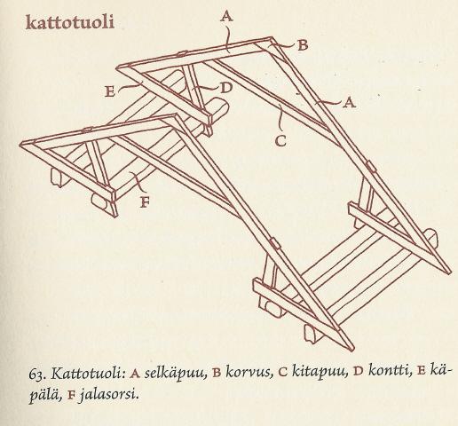 Kattotuoli piirustus